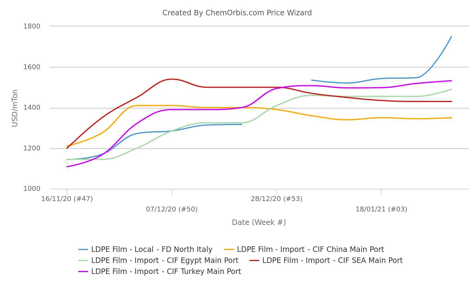 Italy - LDPE film – China, Turkey, SEA, Egypt