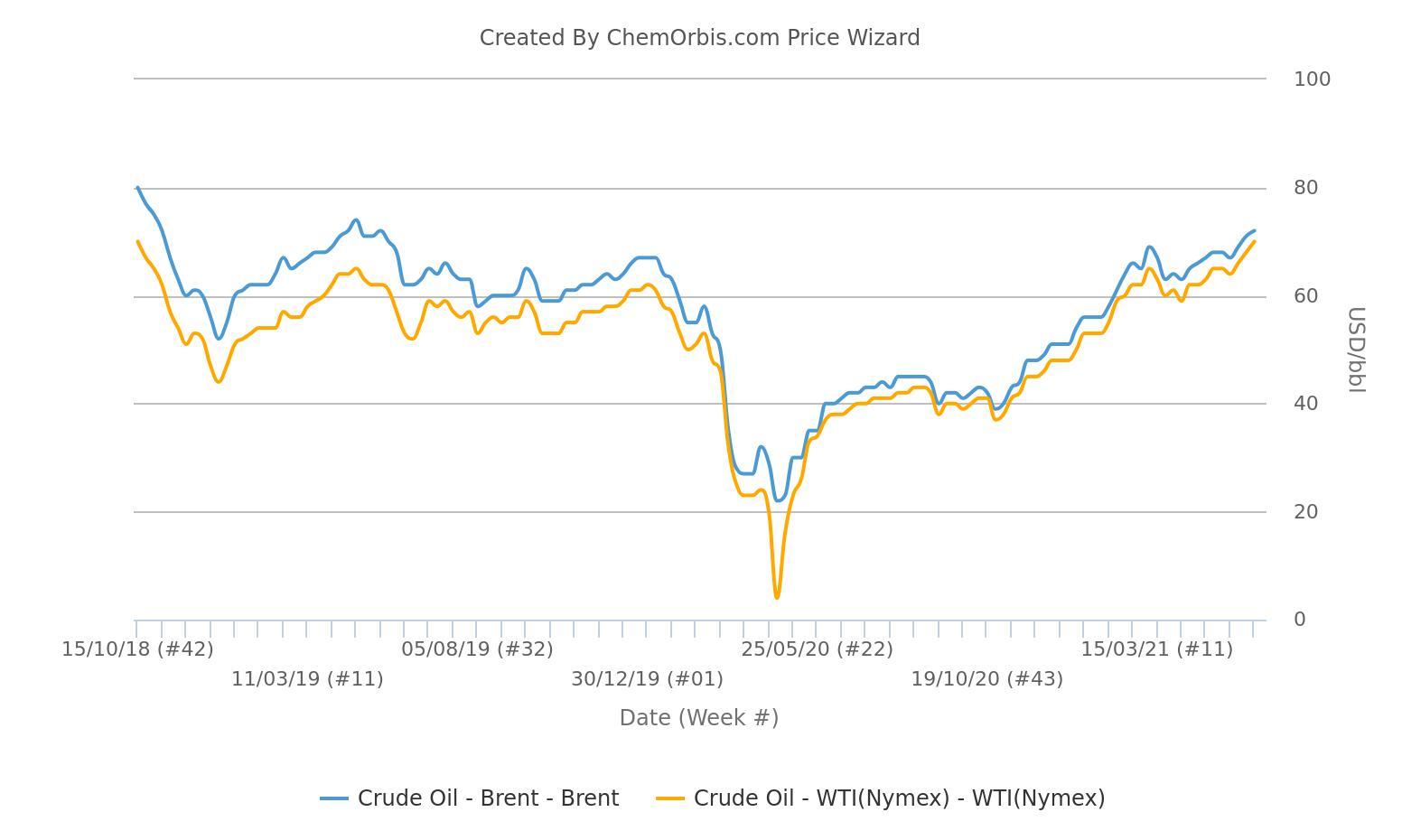 WTI – Brent – Crude Oil