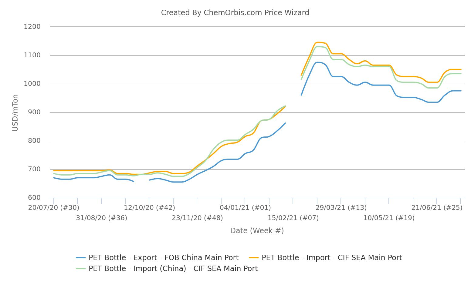 PET Bottle Prices – CIF SEA – FOB China