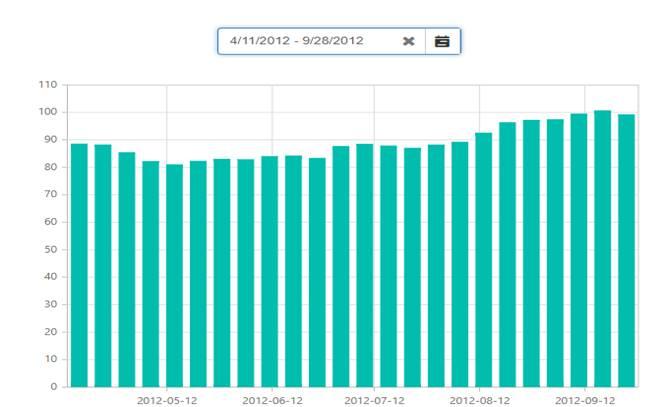 refresh chart data with daterangepicker | ASP NET MVC Forums