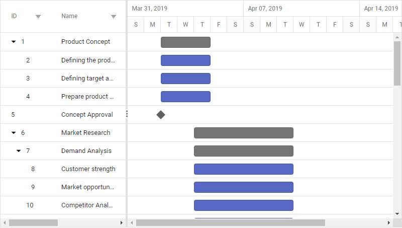 Angular application  Gantt control startup page