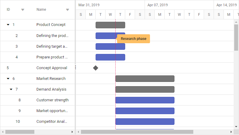 Angular application  Gantt control with event markers