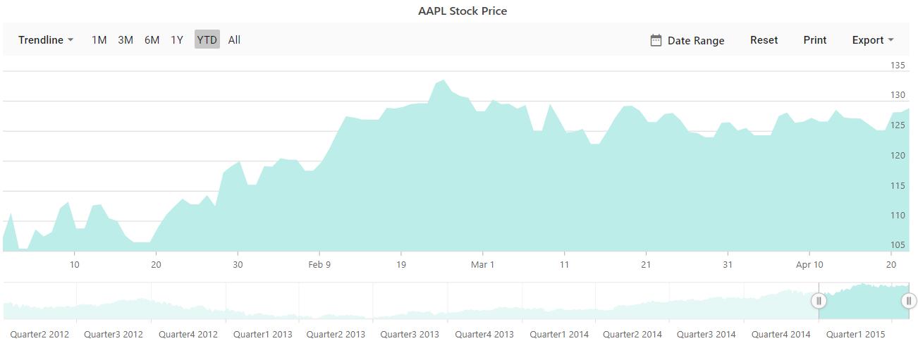 Stock_chart-types