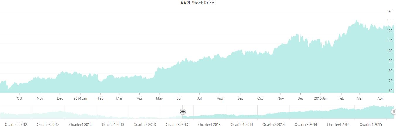 Stocked_price