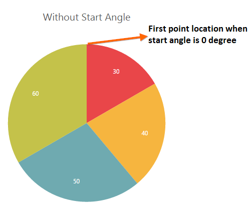 The pie with start angle 0
