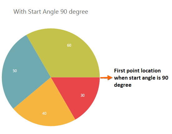 The pie with start angle 90