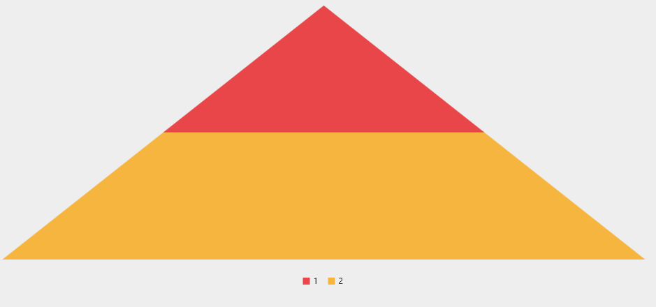 The pyramid series with two points having the same y values in linear mode