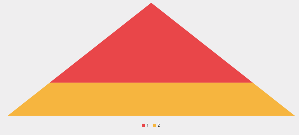The pyramid series with two points having the same y values in surface mode