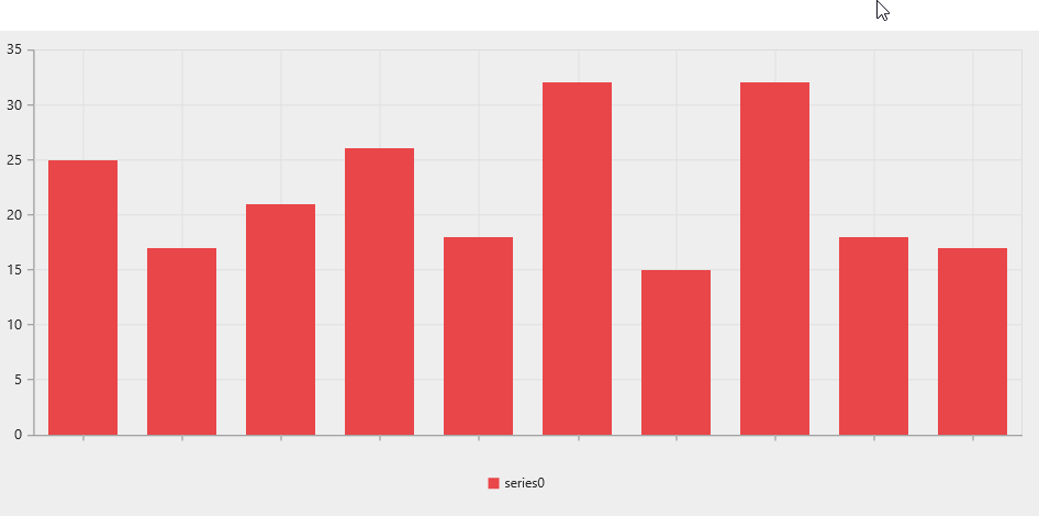After hiding the X-axis labels in the Chart