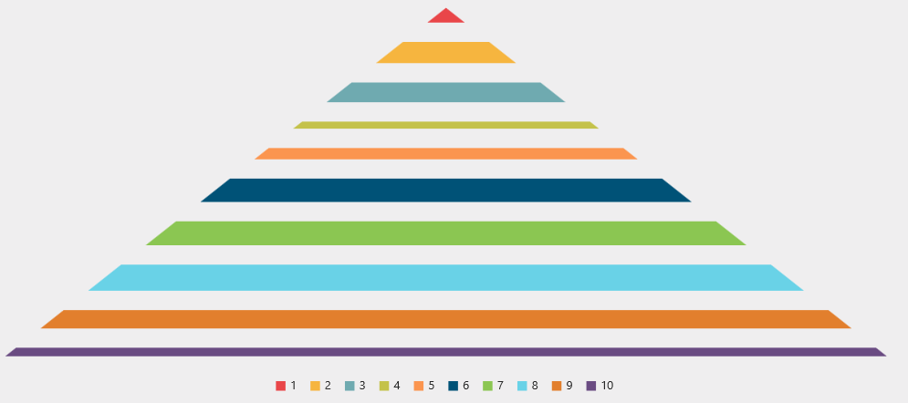 The uses of GapRatio property in Pyramid Chart