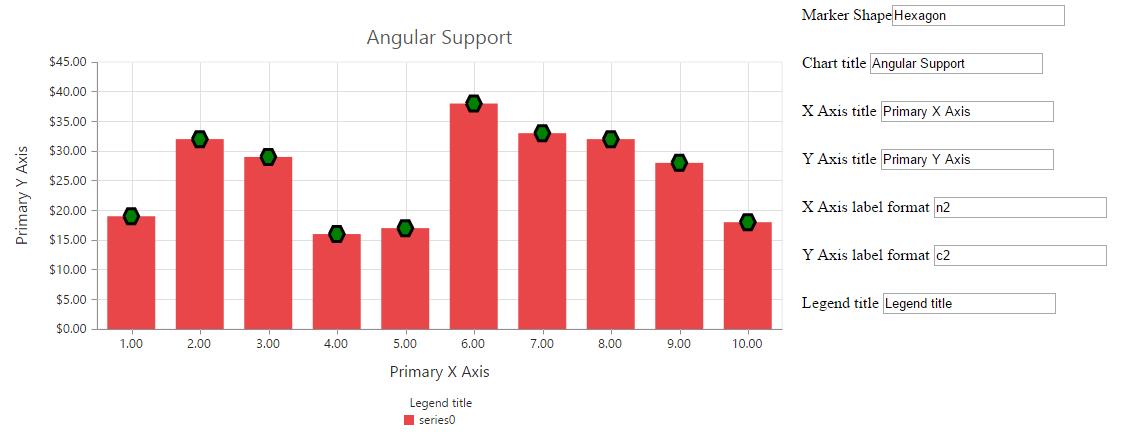 Chart with angular JS