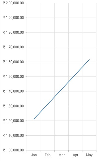 Axis labels in currency representation