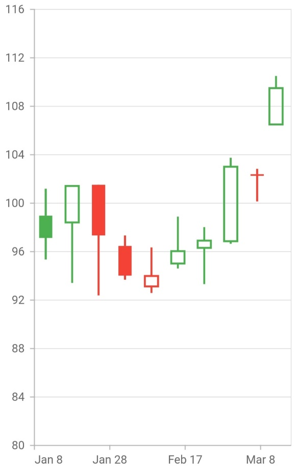 candle_chart