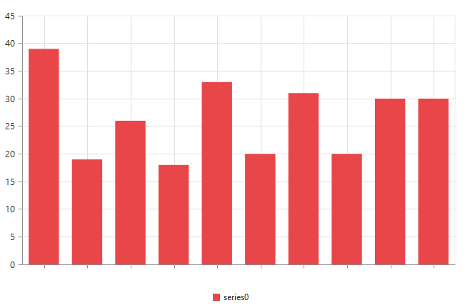 Hiding the axis labels in the Chart