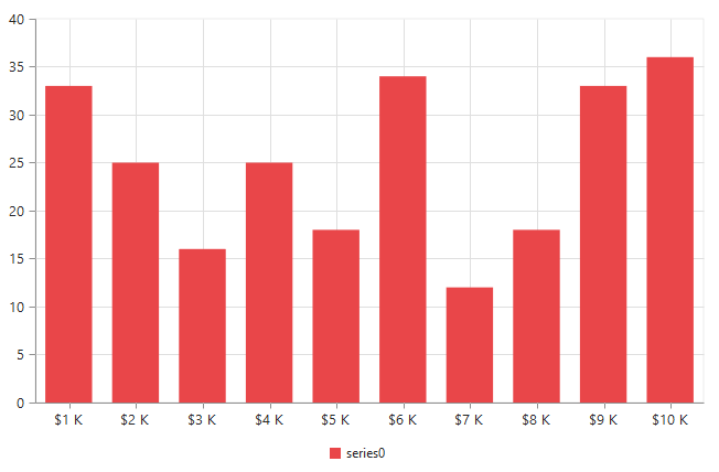 The prefix and suffix for axis labels in Chart