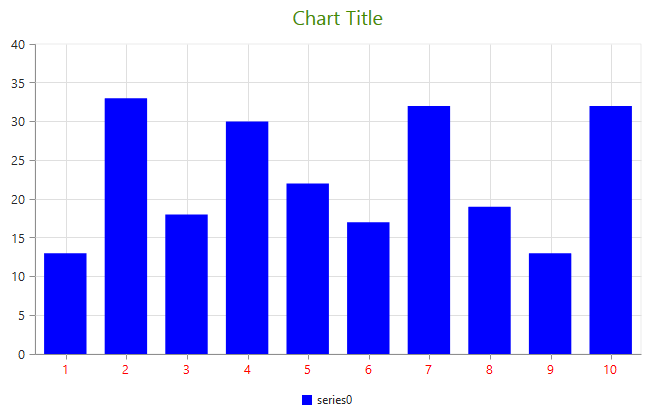 The options to specify color in ejChart