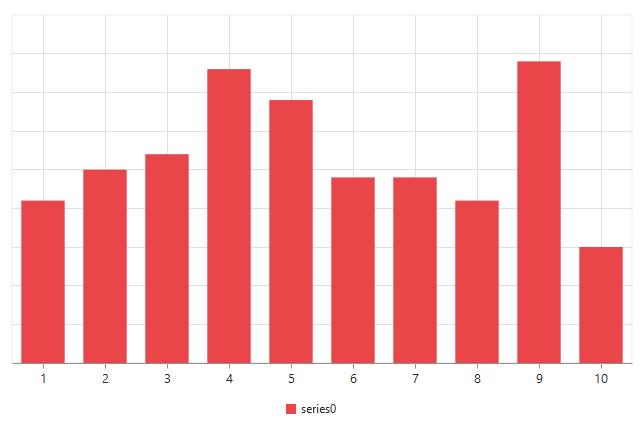 Hiding an axis in Chart