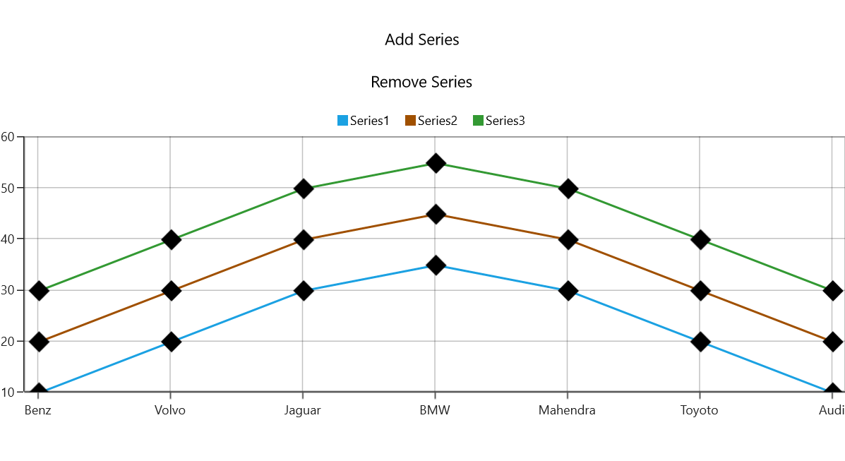 Chart rendered by binding the series collection property using MVVM pattern in UWP