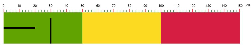 Bullet Graph Ranges