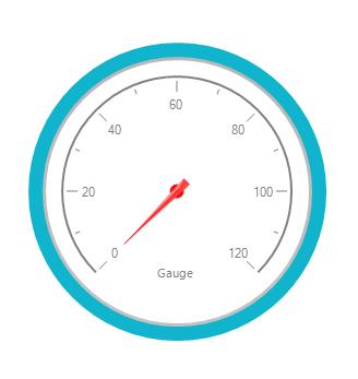 Needle style is specified as advanced in RadialGauge