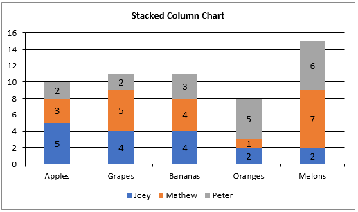Create stacked column chart in Excel