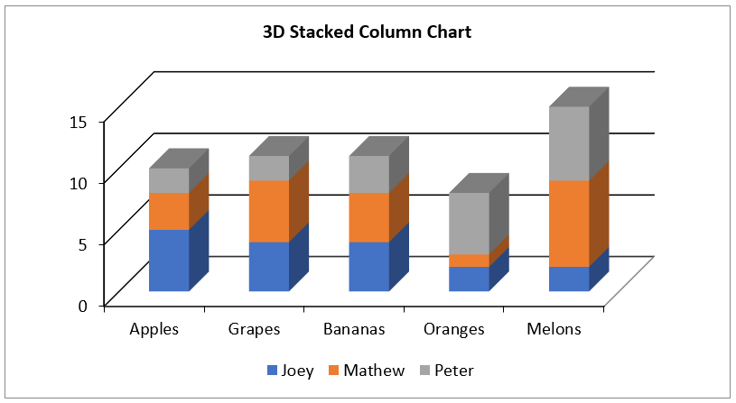 Create 3D Stacked Column Chart in Excel