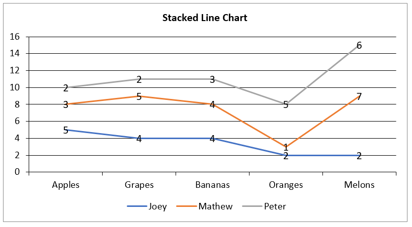 Create Stacked Line Chart in Excel