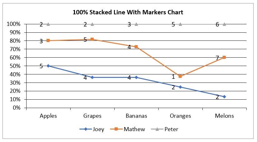 Create 100 Stacked Line Chart With Markers in Excel