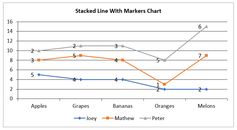 Create Stacked Line With Markers Chart in Excel