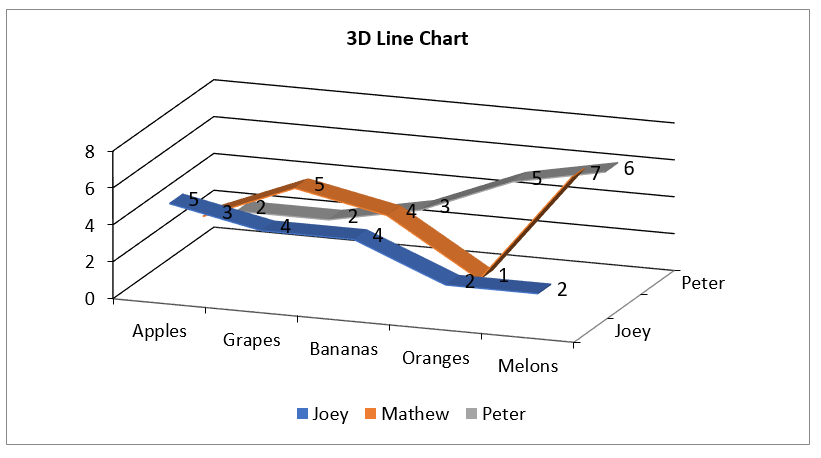 Create 3D Line Chart in Excel