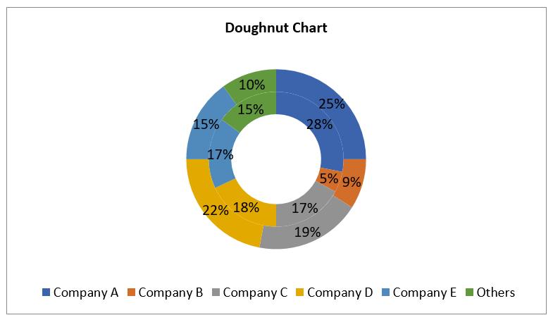 C:\Users\kondurukeerthi.kondu\AppData\Local\Microsoft\Windows\INetCache\Content.Word\Doughnut_Chart.png