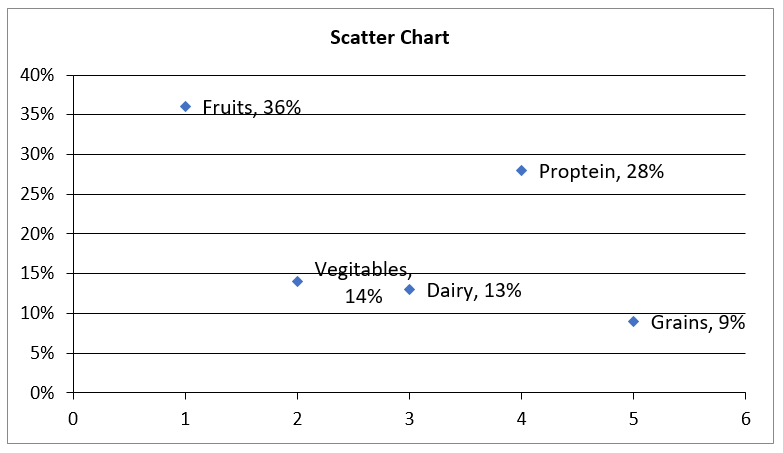 Create Scatter Chart in Excel