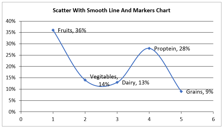 Create Scatter with Smooth Lined Markers Chart in Excel