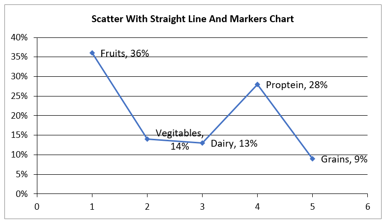 Create Scatter Straight Lined Markers Chart in Excel