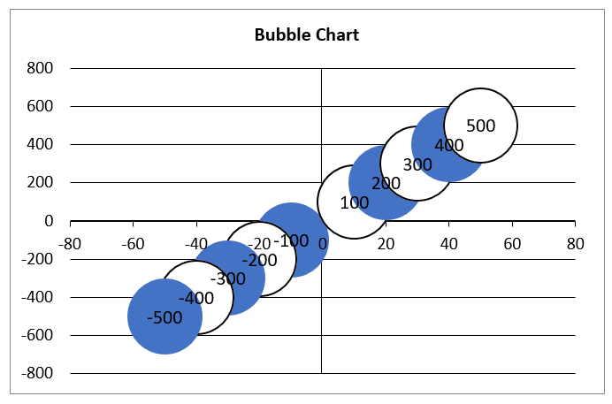 Create bubble chart in Excel