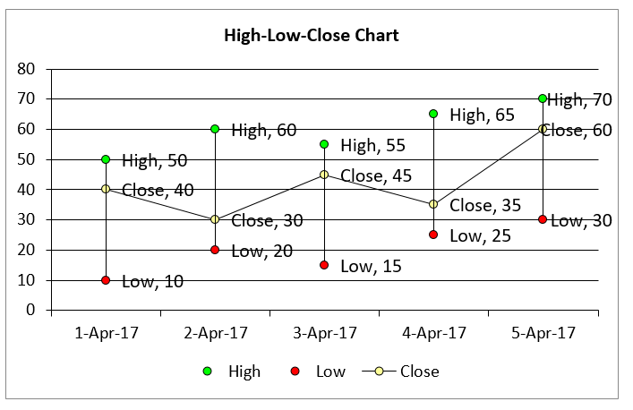 Create high low close chart in Excel