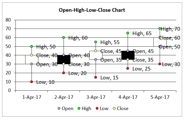Create open high low close chart in Excel