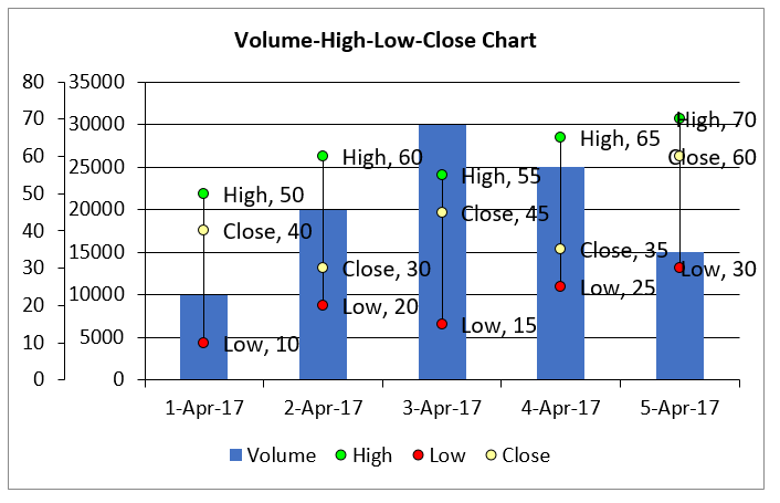 Create Volume High Low Close Chart in Excel