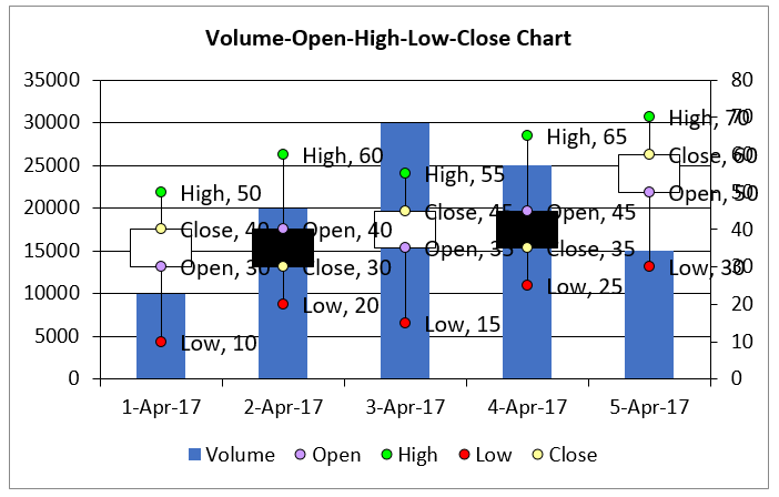 Create Volume Open High Low Close chart in Excel