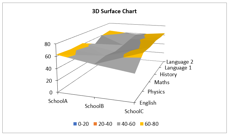 Create 3D Surface Chart in Excel