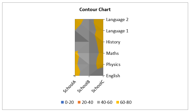 Create Contour Chart in Excel