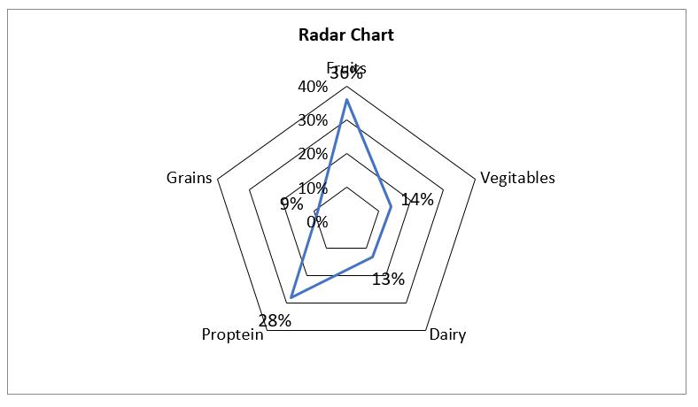 Create Radar Chart in Excel