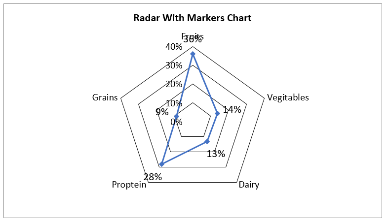Create Radar With Markers Chart in Excel