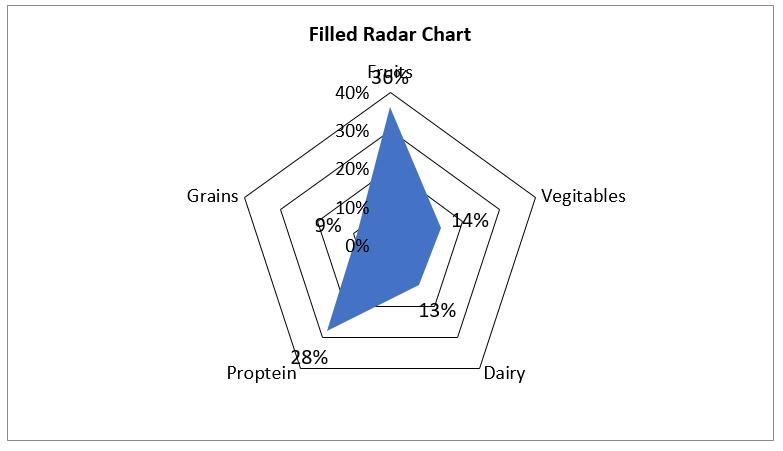 Create Filled Radar Chart in Excel