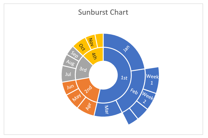 Create Sunburst Chart in Excel