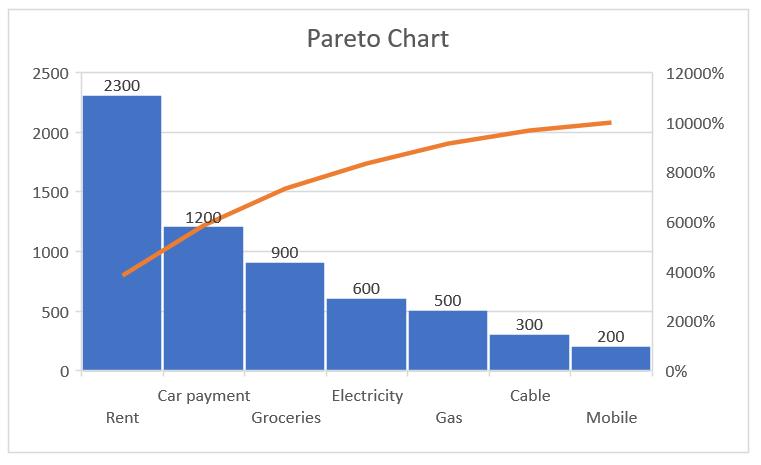 Create Pareto Chart in Excel