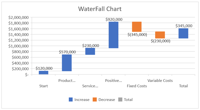 Create WaterFall Chart in Excel