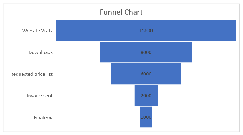 Create Funnel Chart in Excel