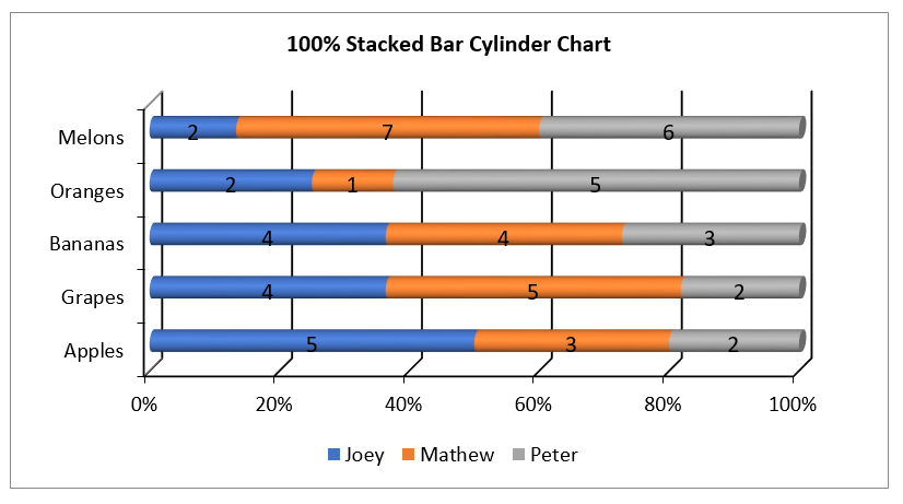 Create Stacked 100 Bar Cylinder Chart in Excel