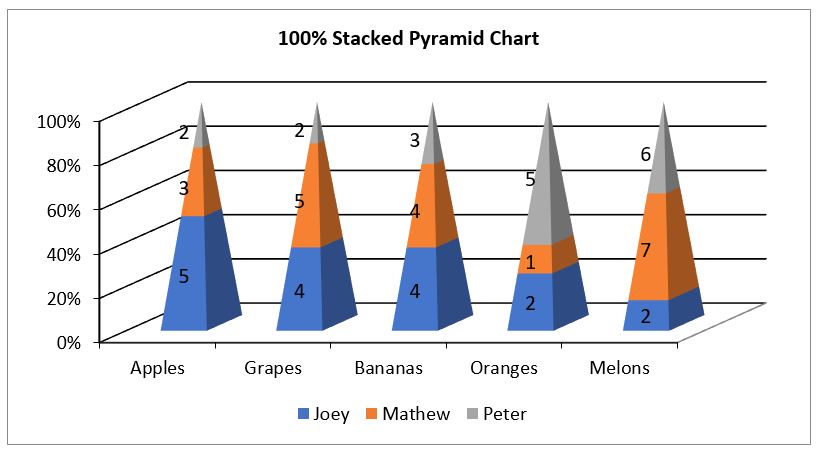 Create 100% stacked pyramid chart in Excel